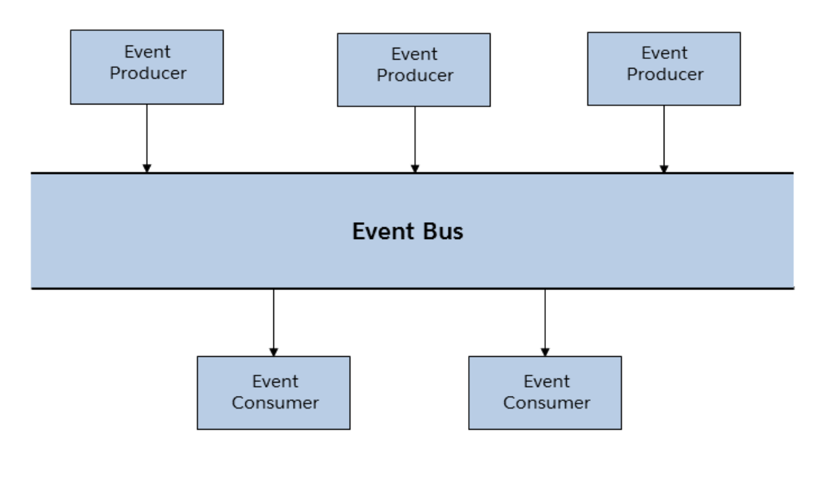 10 thoughts about Platform Events – My Salesforce adventure