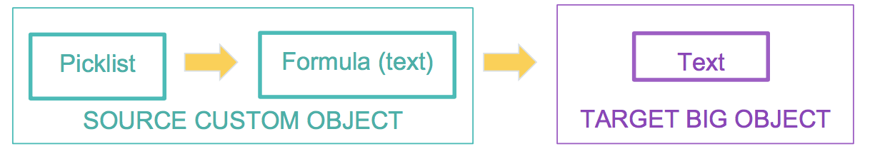 Big Object field types workarounds – My Salesforce adventure
