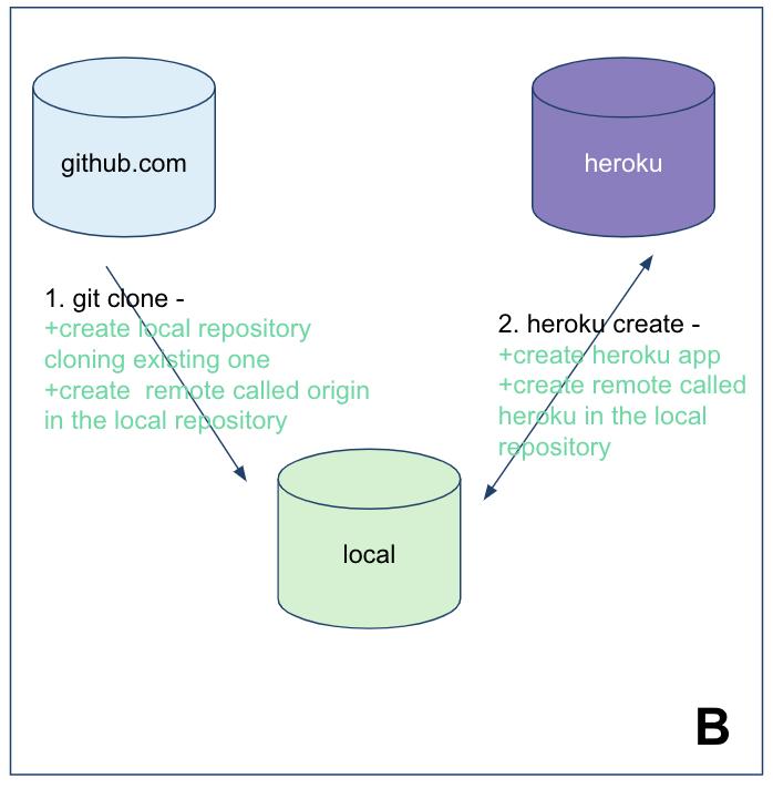 Understanding Heroku Git deployments – My Salesforce adventure